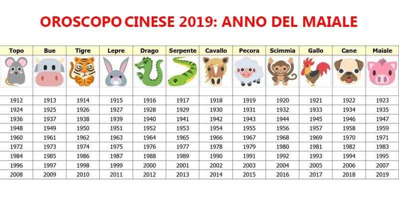 Calendario Nascite Cinese.Secondo L Oroscopo Cinese Questi Segni Avranno Piu